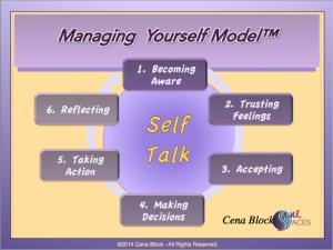 Making Decisions Model/flow/sanespaces.com