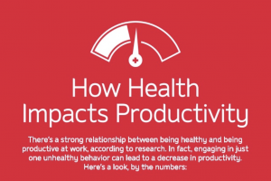 How Health Impacts Productivity Graphic