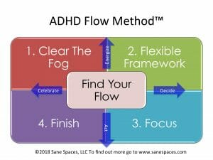 ADHD Flow Method by Cena Block